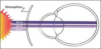UV radiation eye